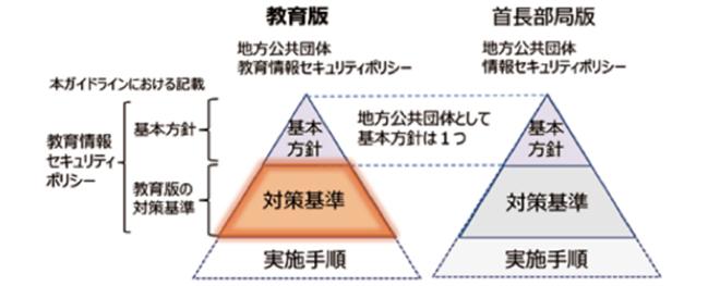 情報セキュリティポリシー対策組織体制