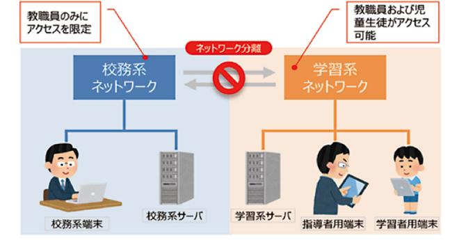 公務系ネットワークと学習系ネットワークの分離